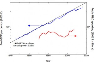 Plot of UK real GDP per person and government R&D spend