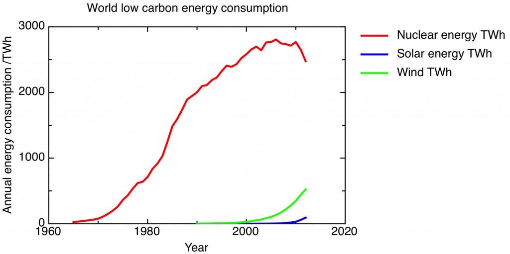 nuclear vs solar lin graph
