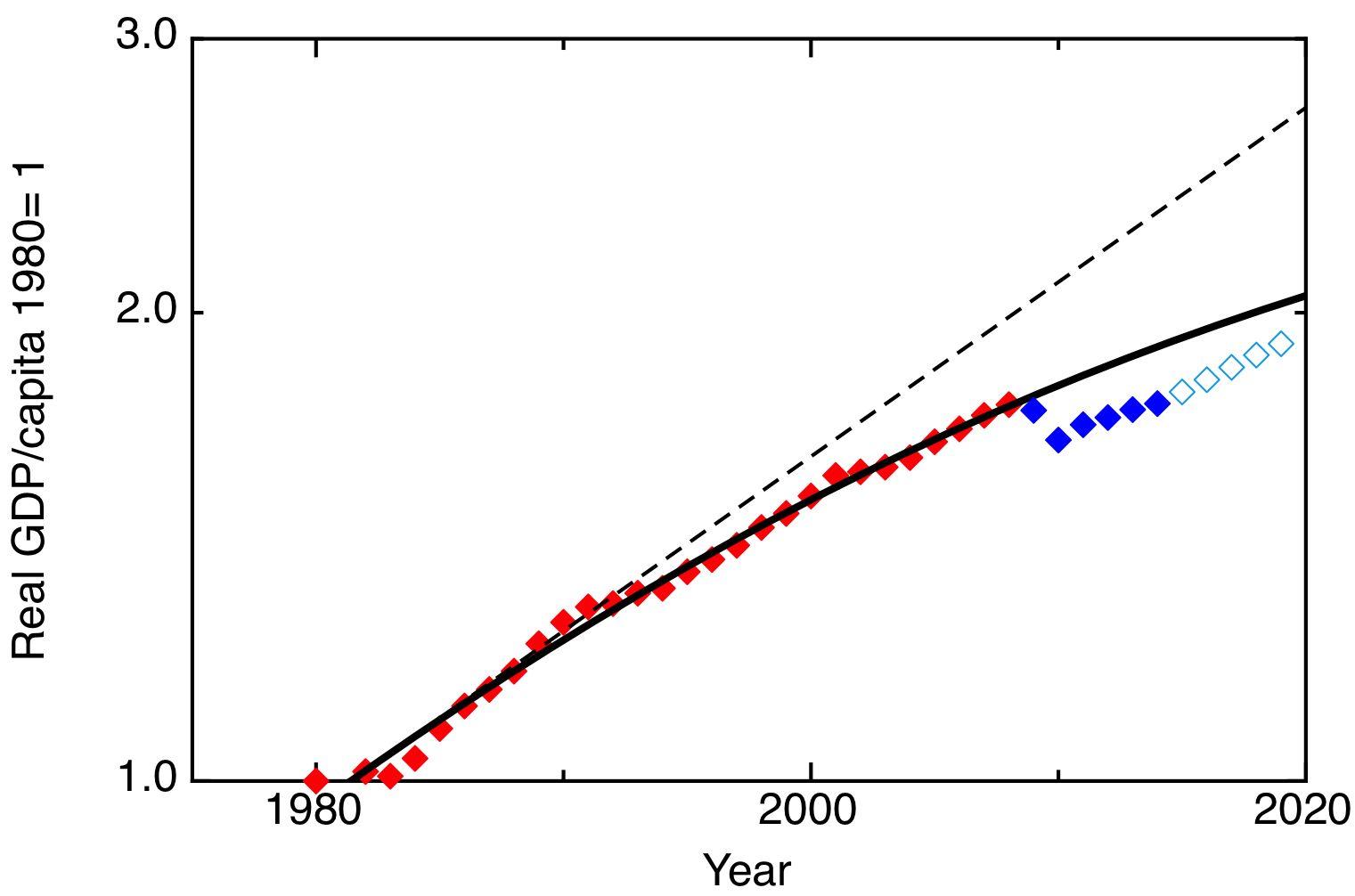 http://www.softmachines.org/wordpress/wp-content/uploads/2014/05/G7-Real-GDP-per-capita-plot.jpg