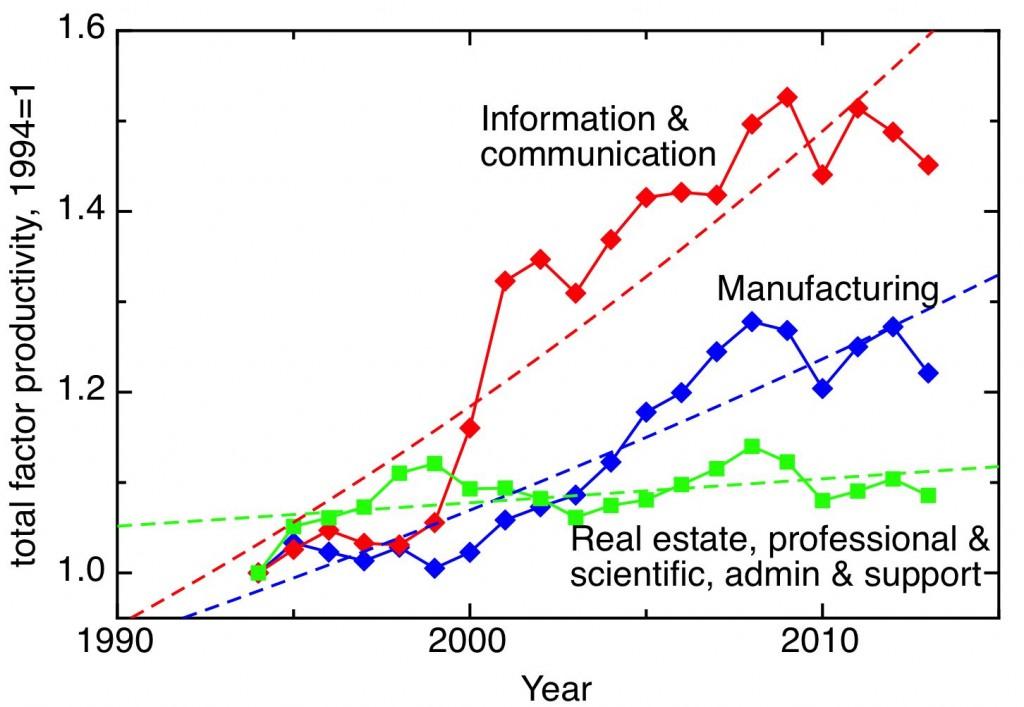 Manufacturing, ICT, services plot