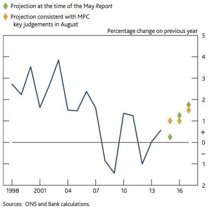 BoE_productivity_projections