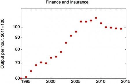 financeproductivity