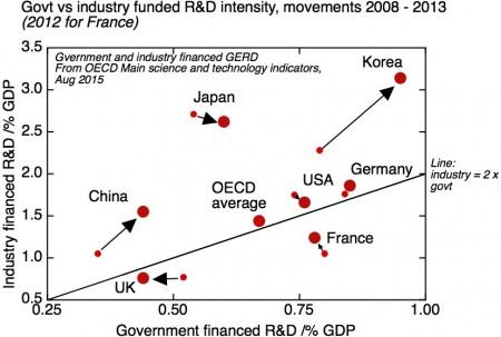 Govt vs Industry GERD timev2