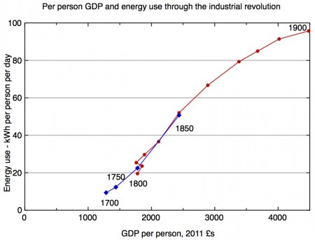 energy and GDP liftoff plot