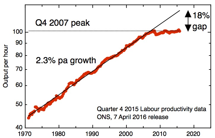 quarterly productivity Q4 2015