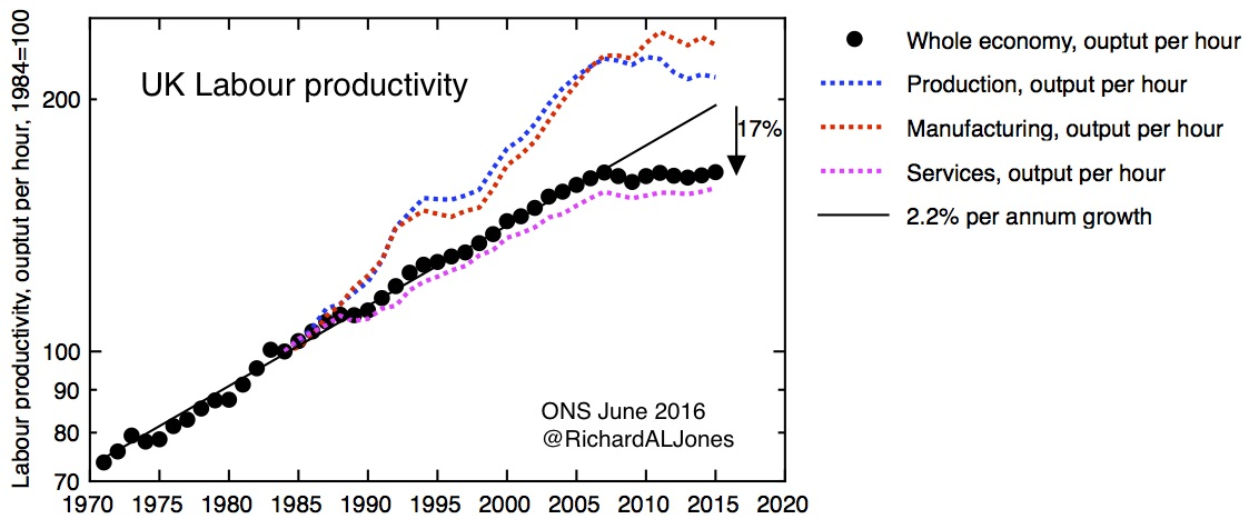 historical_productivity_onsjune2016