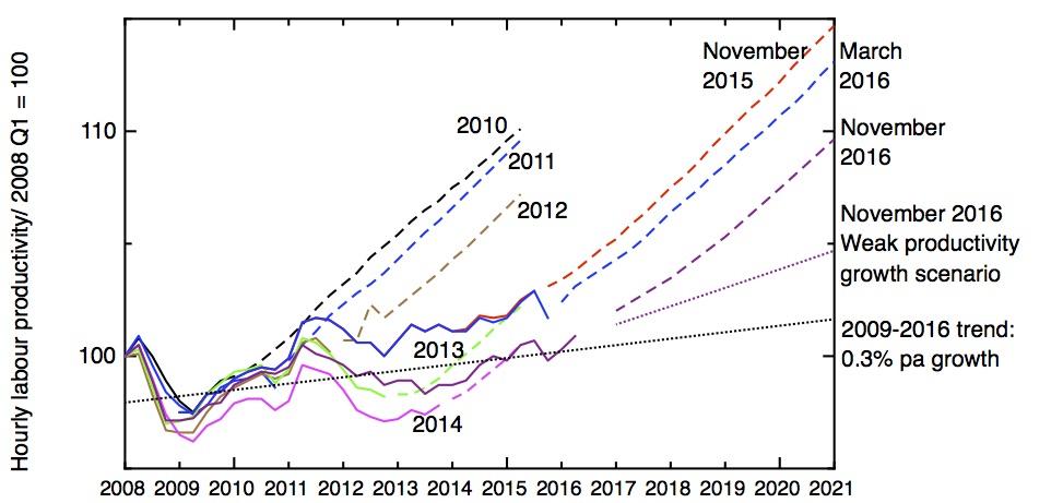 obr-predictions