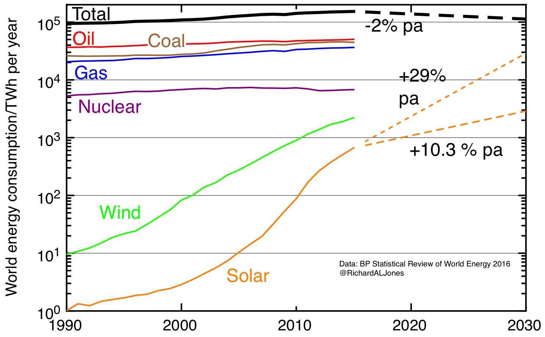 worldenergystats