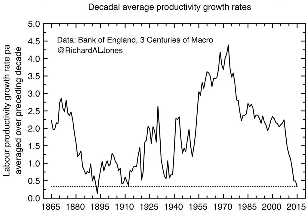 decadal productivity annotated
